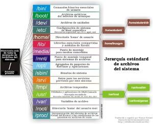 Arbol directorios Linux
